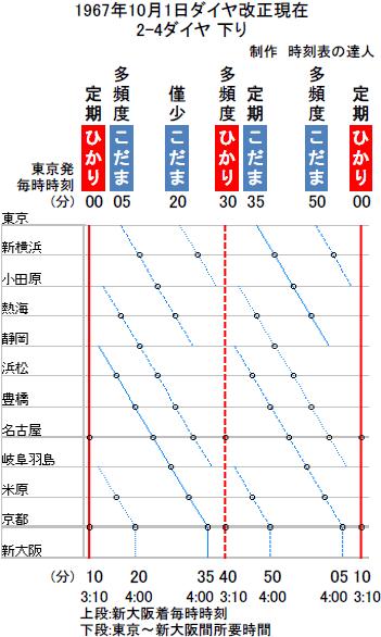 表 新幹線 大阪 時刻 新 発