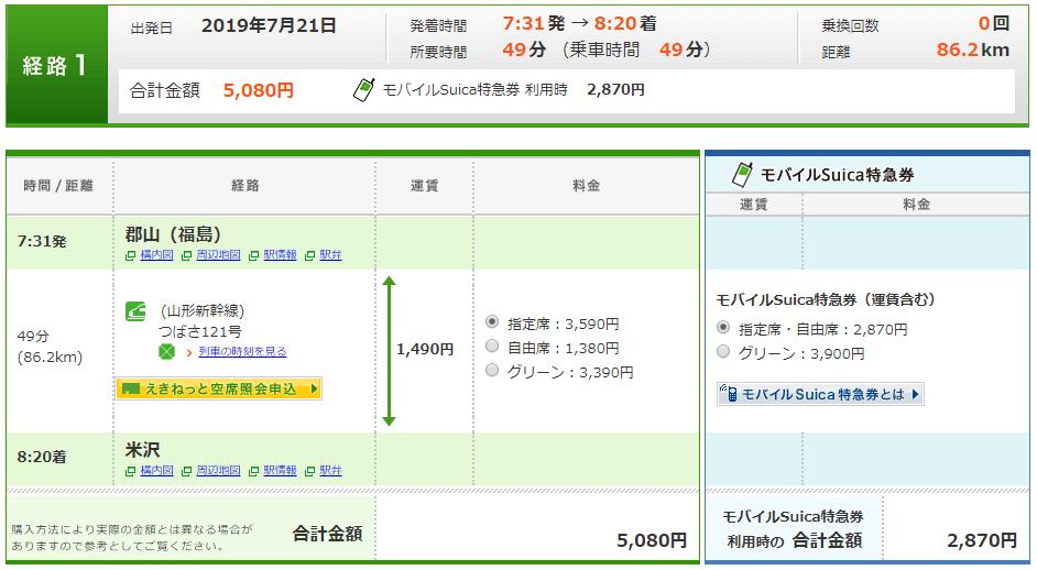 山形新幹線「つばさ」でグリーン車の方が普通車指定席より安い場合