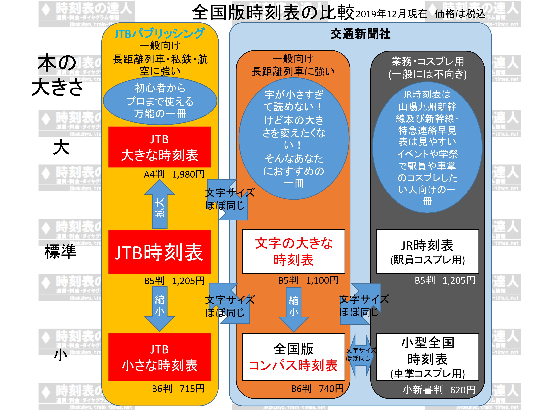 全国版時刻表の比較