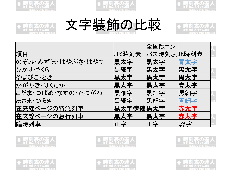 文字装飾の比較
